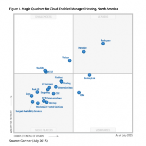 gartner-magic-quadrant-cemh-2015