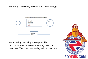 fixvirussystemengineering