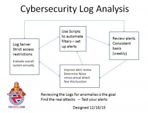 cybersecurityloganalysis